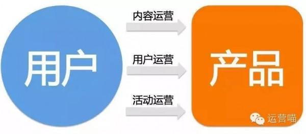 用户与产品