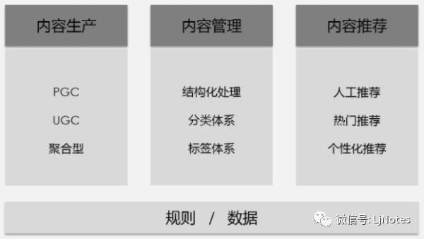 3步策略,搭建完善的内容运营框架