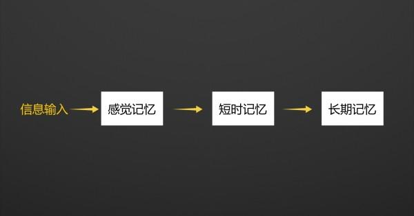 如何写出让用户过目不忘的的文案呢?