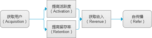 用户运营的基本功:用户的促活与留存