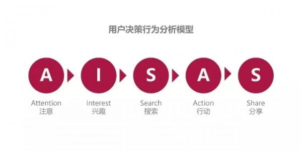 公众号运营:通过 AISAS 模型理解用户决策行为流程