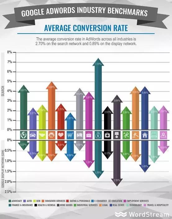文案 | 90%营销人会犯的9个广告错误