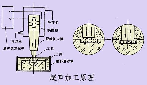 超声波武器原理 图片合集